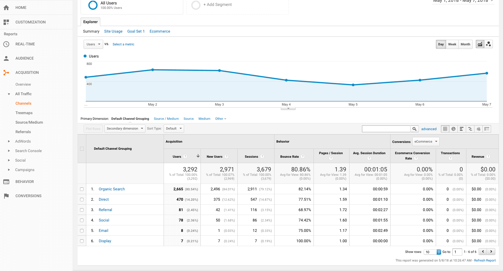 google analytics all traffic